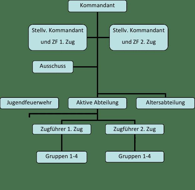 Struktur der Feuerwehr Spiegelberg